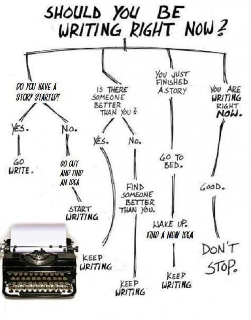 should you be writing right now-